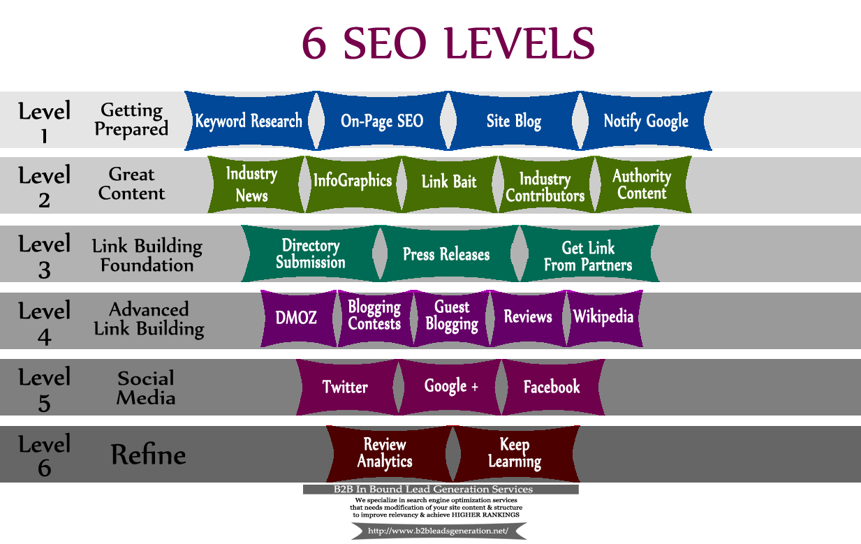 6 levels in SEO